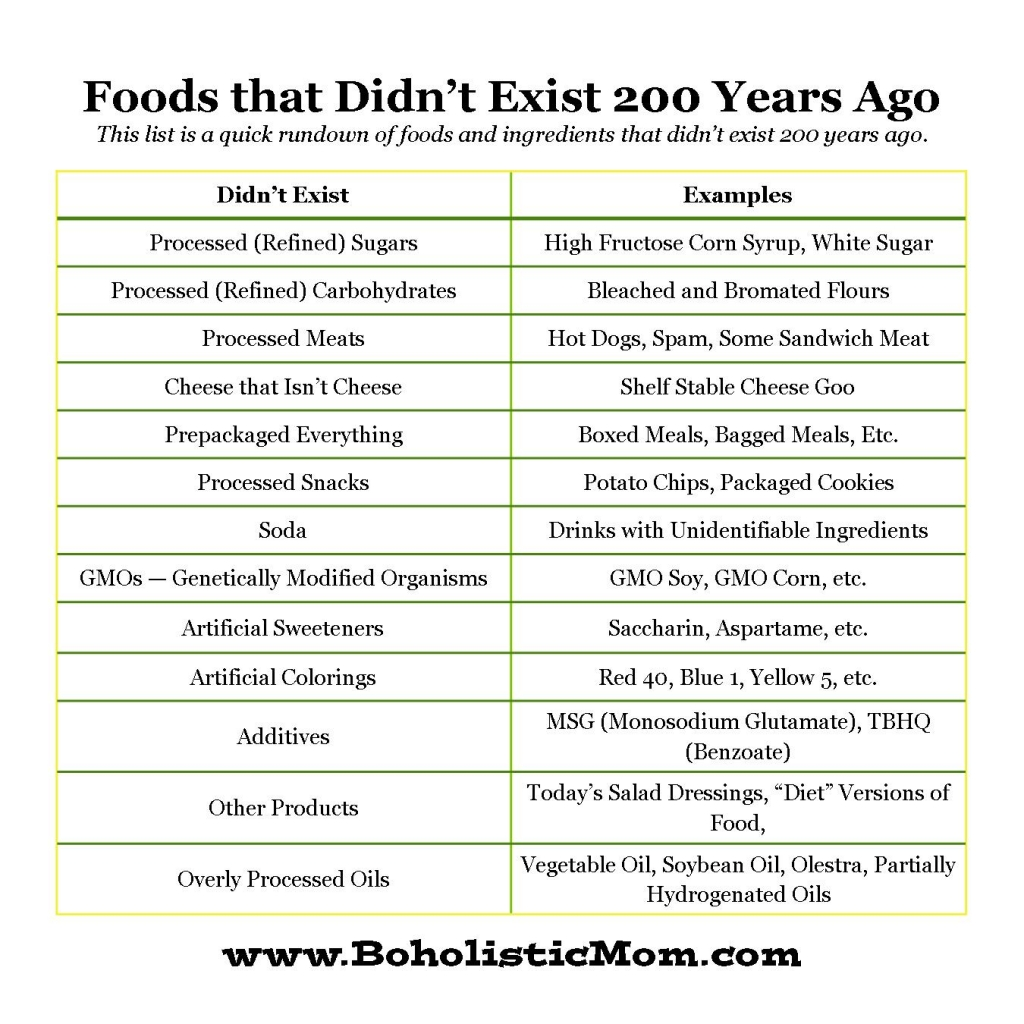 Foods that Did Not Exist 200 Years Ago