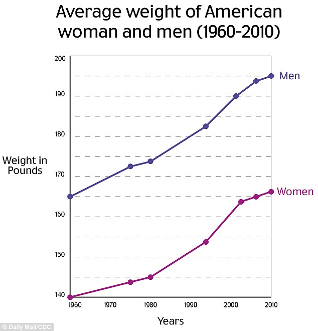 Average Weight - 1960-2010 | Boholistic Mom